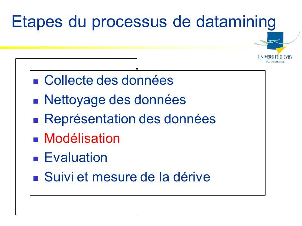 Etapes du processus de datamining