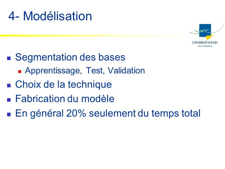 4- Modélisation Segmentation des bases Choix de la technique