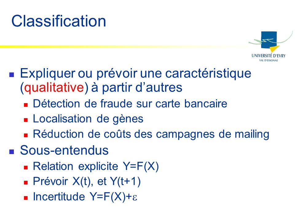 Classification Expliquer ou prévoir une caractéristique (qualitative) à partir d'autres. Détection de fraude sur carte bancaire.