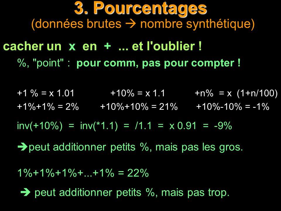 3. Pourcentages (données brutes  nombre synthétique)