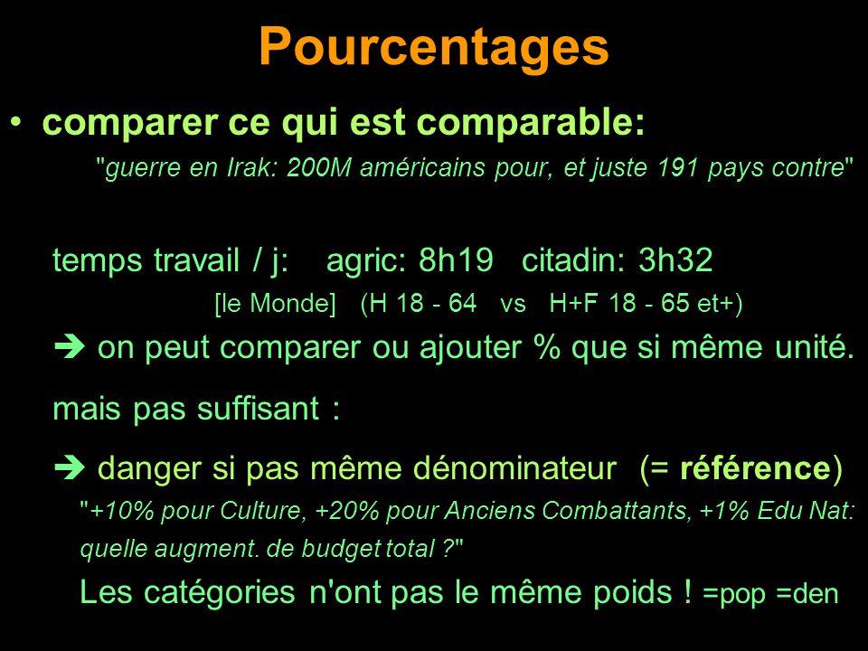 Pourcentages comparer ce qui est comparable: