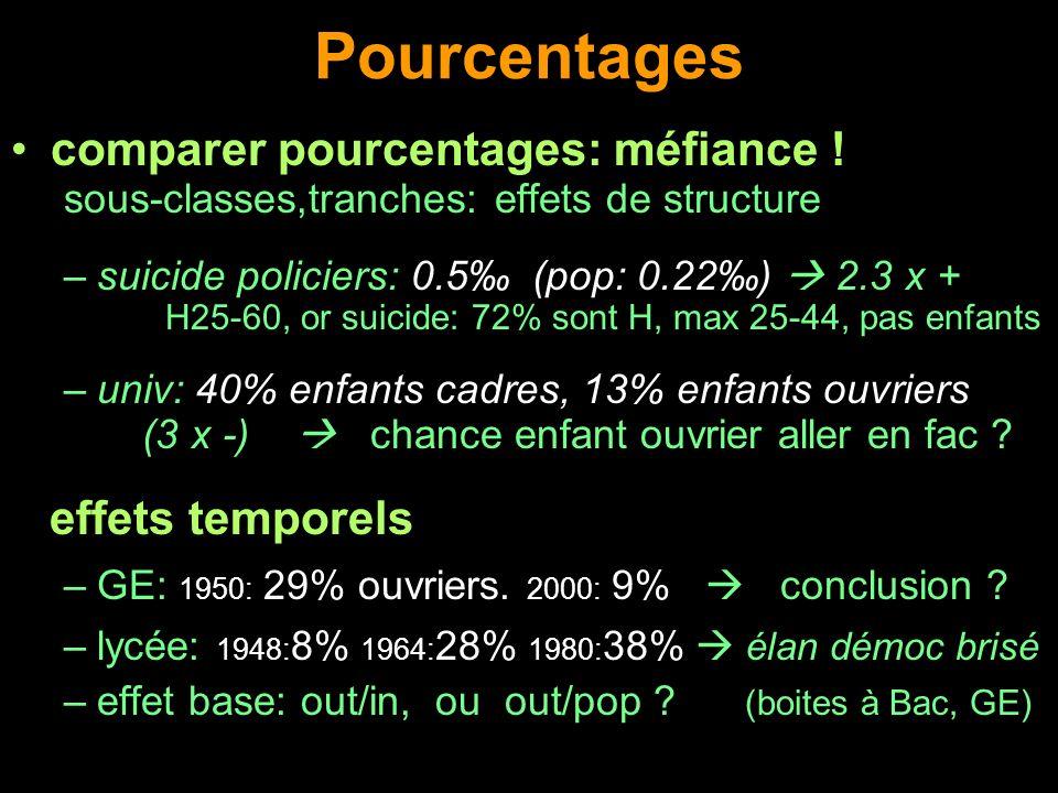 Pourcentages comparer pourcentages: méfiance ! effets temporels