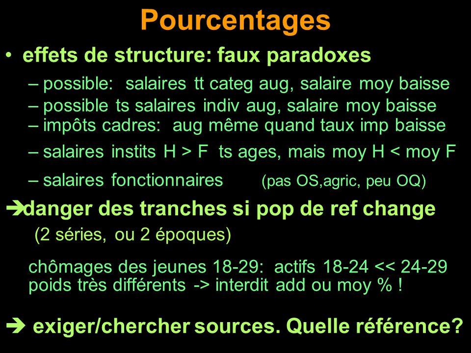 Pourcentages effets de structure: faux paradoxes