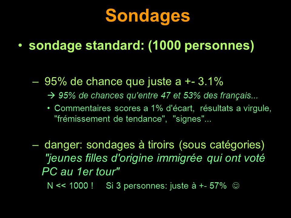 Sondages sondage standard: (1000 personnes)
