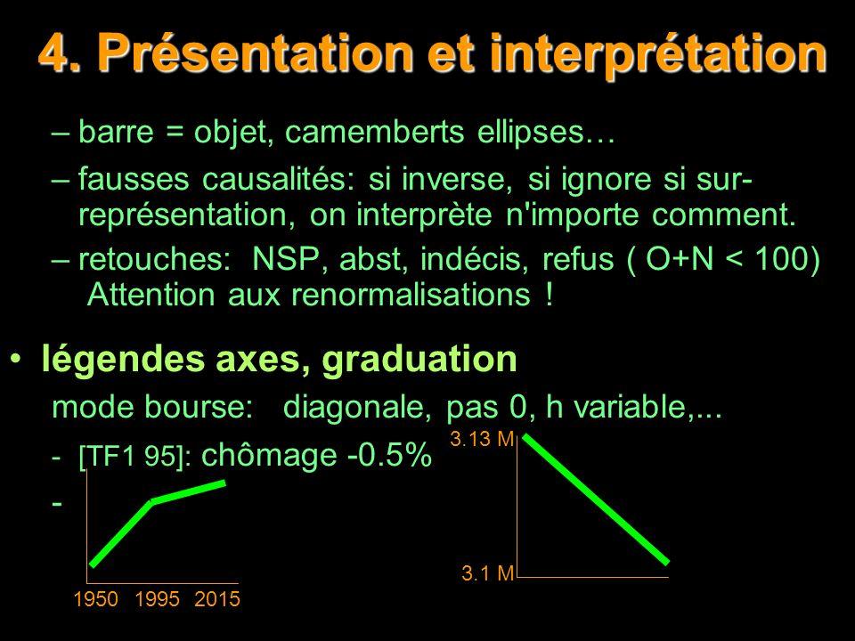4. Présentation et interprétation