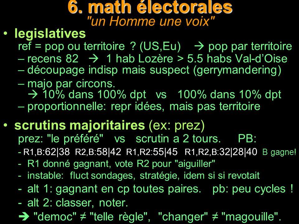 6. math électorales un Homme une voix