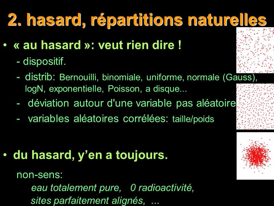 2. hasard, répartitions naturelles