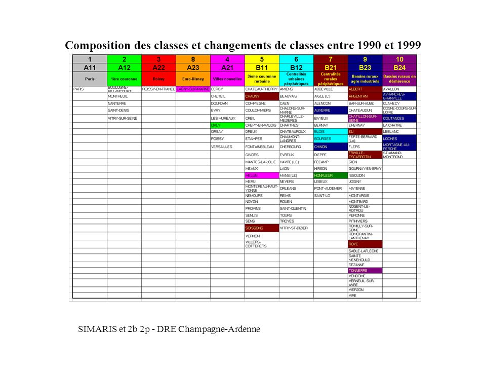 Composition des classes et changements de classes entre 1990 et 1999