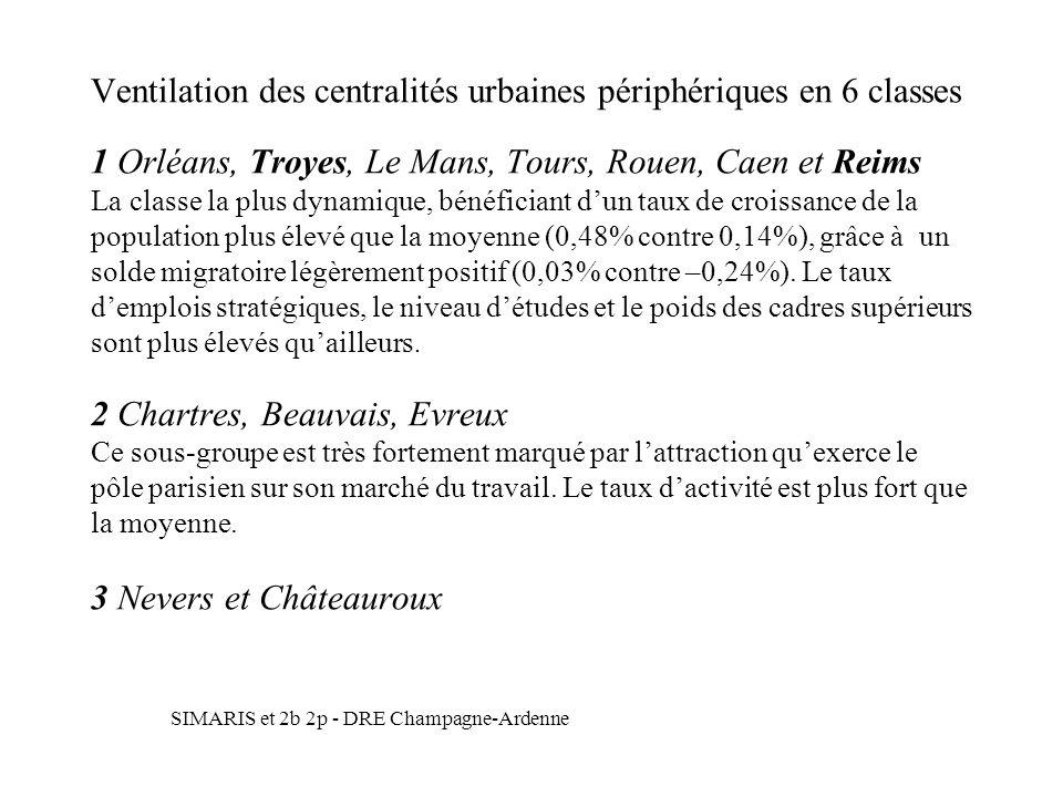 Ventilation des centralités urbaines périphériques en 6 classes 1 Orléans, Troyes, Le Mans, Tours, Rouen, Caen et Reims La classe la plus dynamique, bénéficiant d'un taux de croissance de la population plus élevé que la moyenne (0,48% contre 0,14%), grâce à un solde migratoire légèrement positif (0,03% contre –0,24%). Le taux d'emplois stratégiques, le niveau d'études et le poids des cadres supérieurs sont plus élevés qu'ailleurs. 2 Chartres, Beauvais, Evreux Ce sous-groupe est très fortement marqué par l'attraction qu'exerce le pôle parisien sur son marché du travail. Le taux d'activité est plus fort que la moyenne. 3 Nevers et Châteauroux