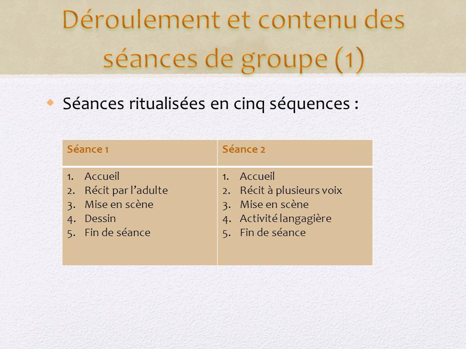 Déroulement et contenu des séances de groupe (1)