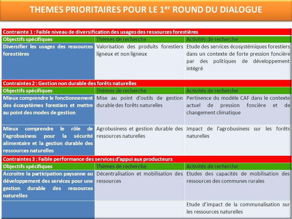THEMES PRIORITAIRES POUR LE 1er ROUND DU DIALOGUE
