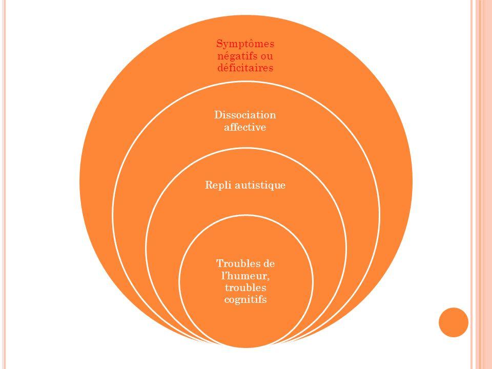 Symptômes négatifs ou déficitaires