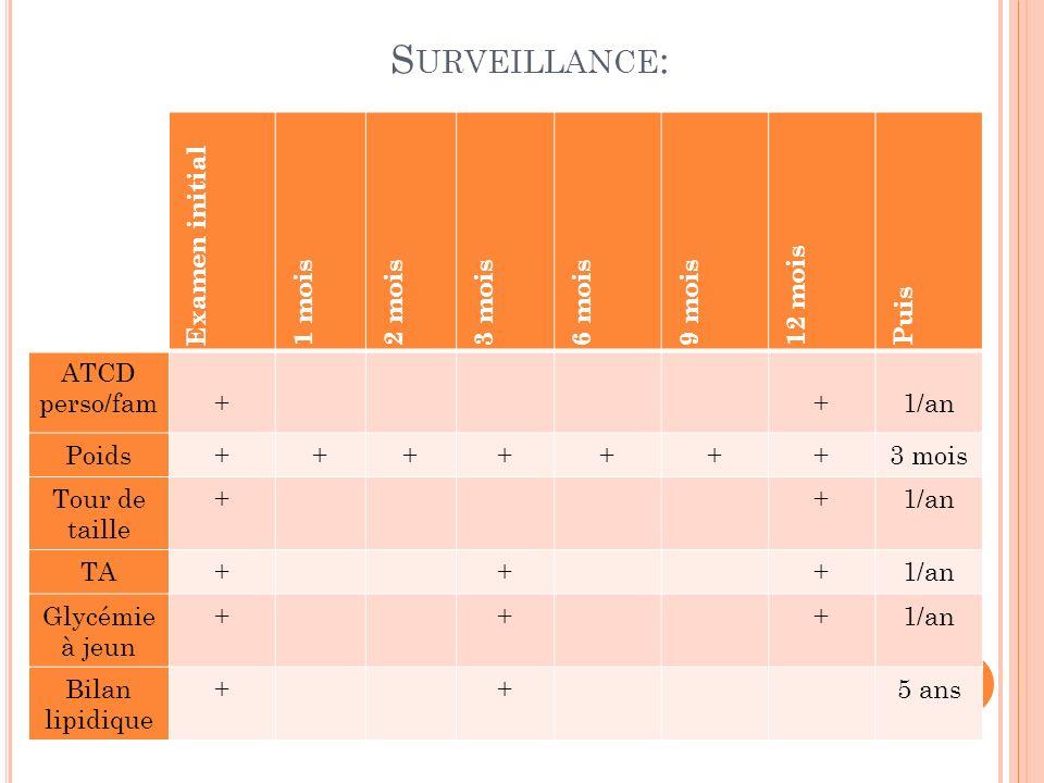 Surveillance: Examen initial 1 mois 2 mois 3 mois 6 mois 9 mois