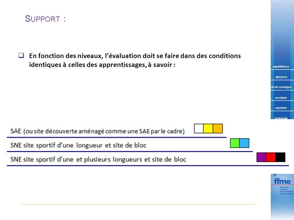 Support : En fonction des niveaux, l'évaluation doit se faire dans des conditions identiques à celles des apprentissages, à savoir :