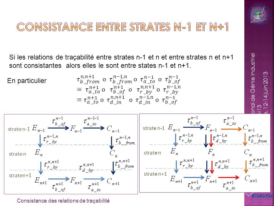 Consistance entre strates n-1 et n+1