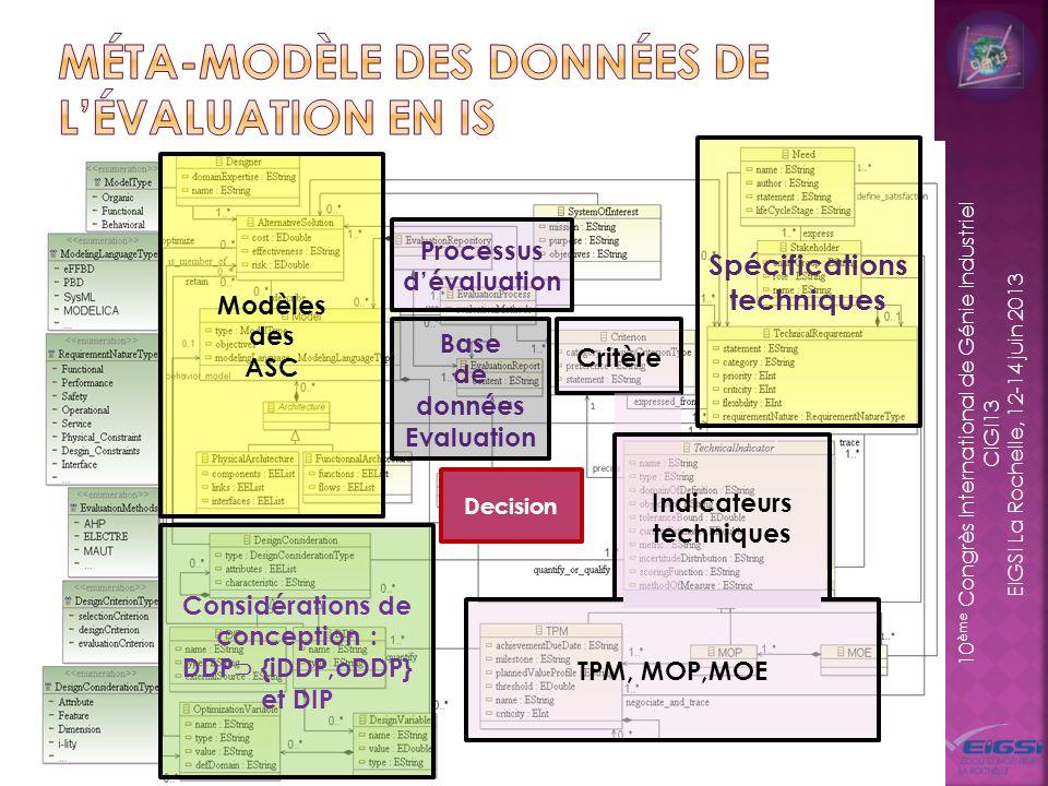Méta-modèle des données de l'évaluation en IS