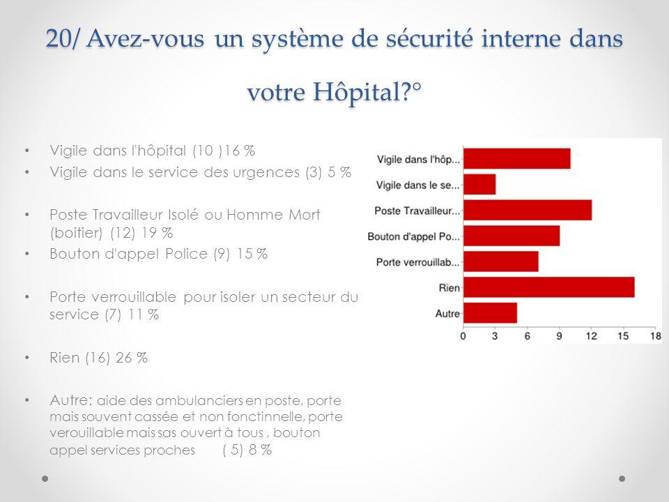 20/ Avez-vous un système de sécurité interne dans votre Hôpital °