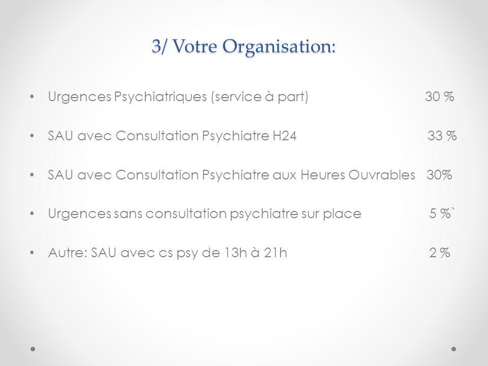 3/ Votre Organisation: Urgences Psychiatriques (service à part) 30 %