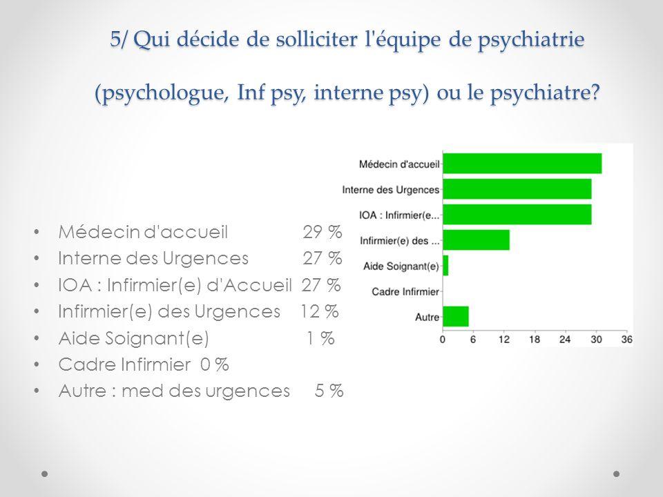 5/ Qui décide de solliciter l équipe de psychiatrie (psychologue, Inf psy, interne psy) ou le psychiatre