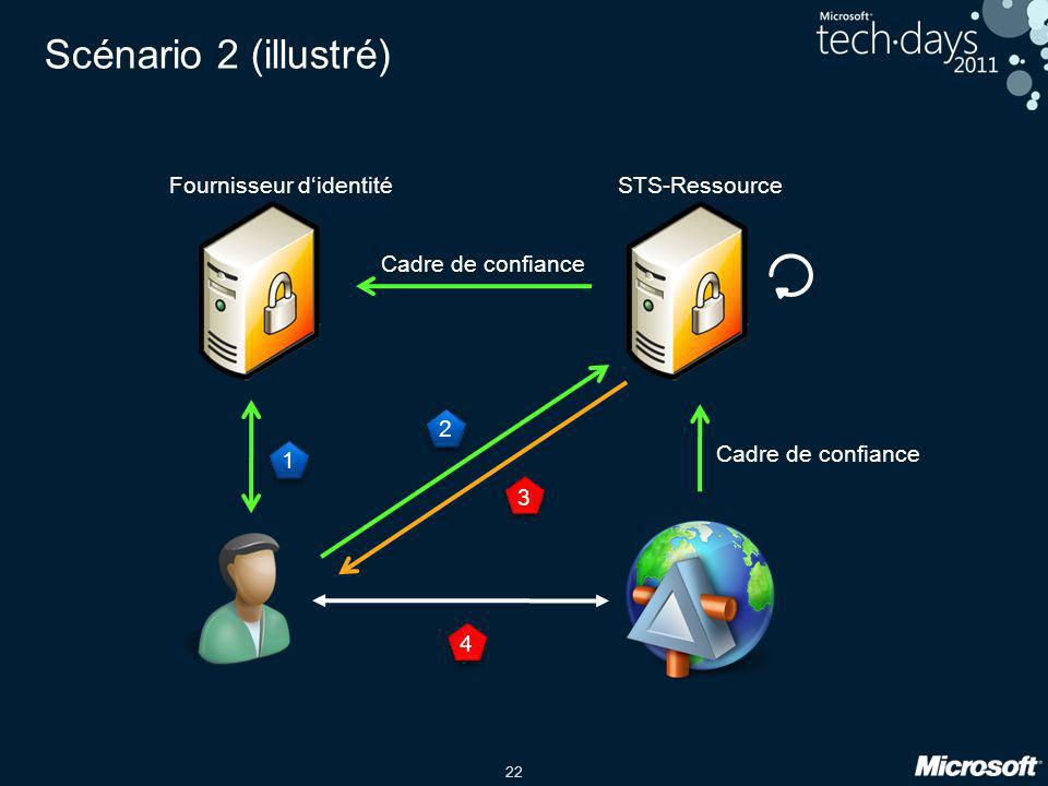 Scénario 2 (illustré) Fournisseur d'identité STS-Ressource