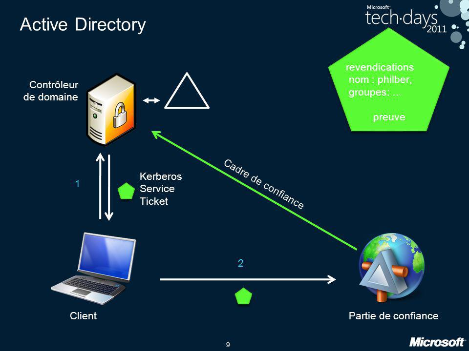 Active Directory revendications nom : philber, groupes: …