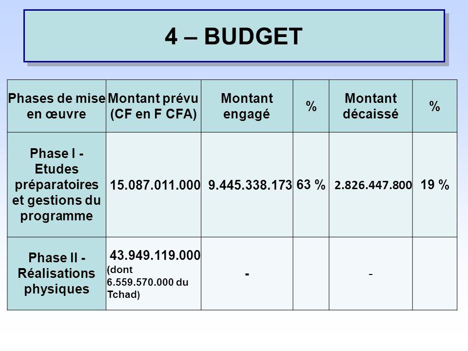 4 – BUDGET Phases de mise en œuvre Montant prévu (CF en F CFA)