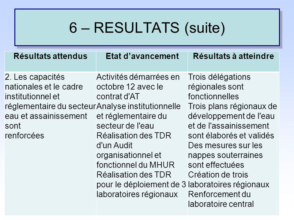 6 – RESULTATS (suite) Résultats attendus Etat d'avancement
