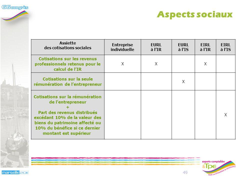 Aspects sociaux Assiette. des cotisations sociales. Entreprise individuelle. EURL. à l'IR. à l'IS.