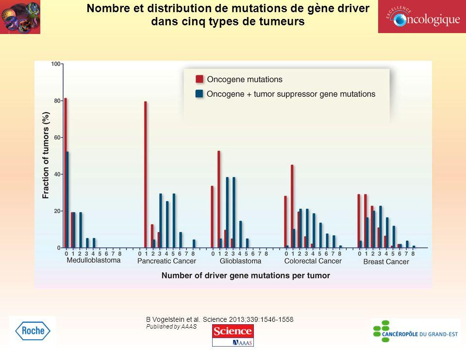 Nombre et distribution de mutations de gène driver