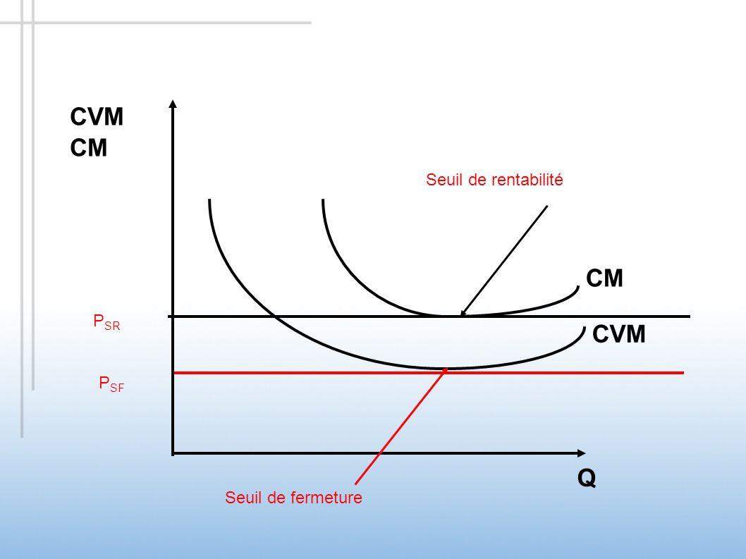 CVM CM CM CVM Q Seuil de rentabilité Seuil de rentabilité PSR PSR PSF