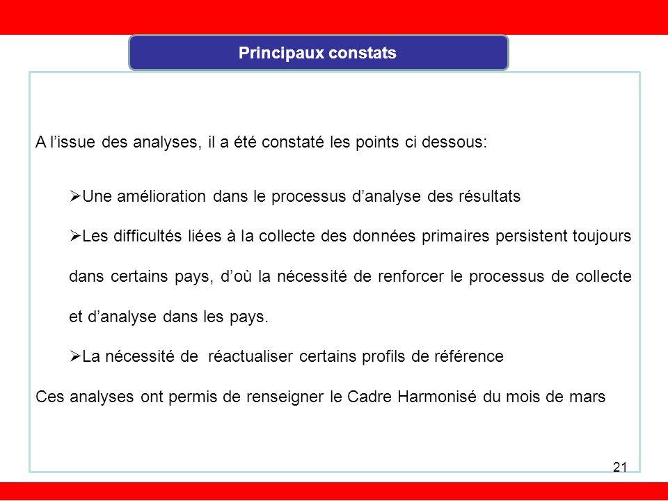 Principaux constats A l'issue des analyses, il a été constaté les points ci dessous: Une amélioration dans le processus d'analyse des résultats.