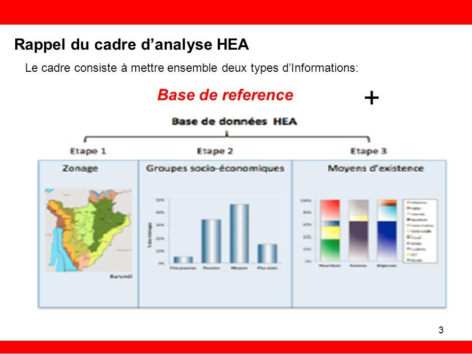 + Rappel du cadre d'analyse HEA Base de reference