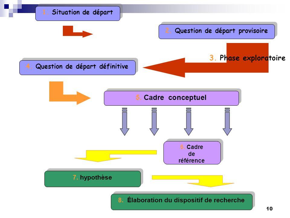 3. Phase exploratoire 5. Cadre conceptuel 1. Situation de départ