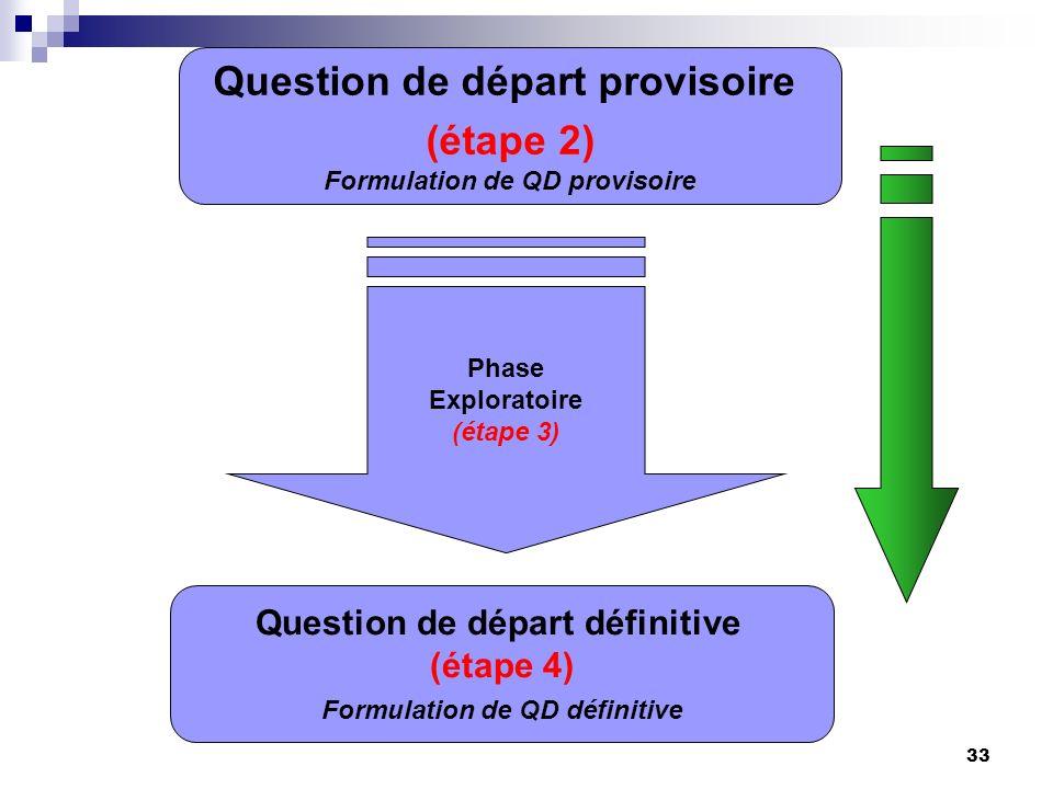 Question de départ provisoire (étape 2)