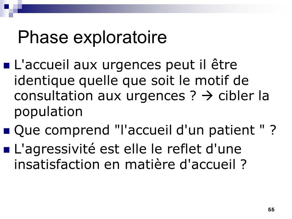 Phase exploratoire L accueil aux urgences peut il être identique quelle que soit le motif de consultation aux urgences  cibler la population.