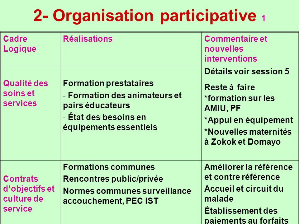 2- Organisation participative 1