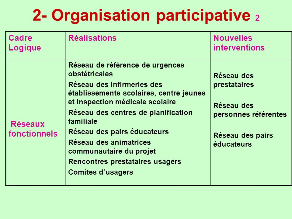 2- Organisation participative 2
