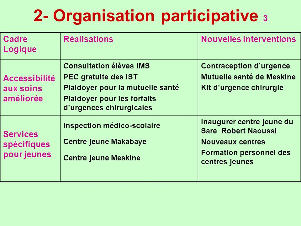 2- Organisation participative 3