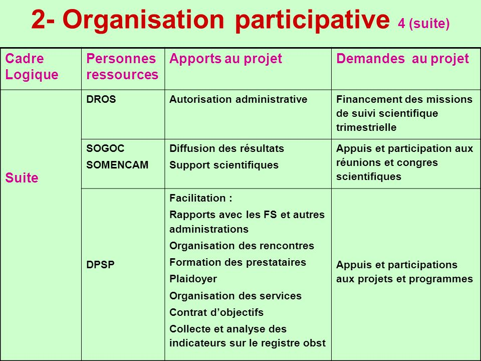 2- Organisation participative 4 (suite)