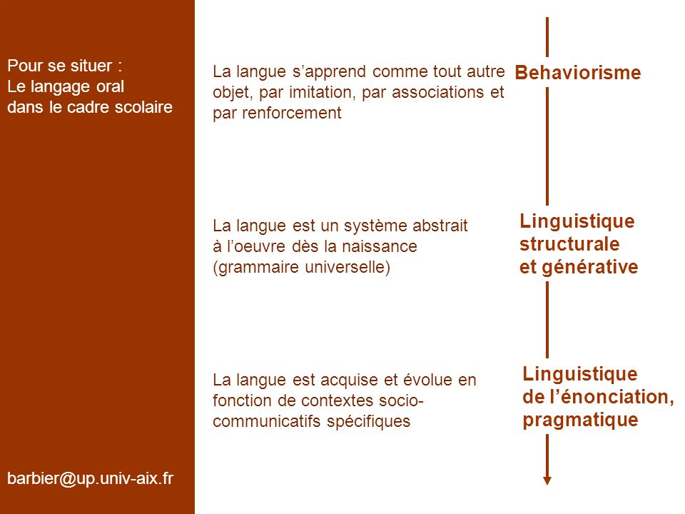 Behaviorisme Linguistique structurale et générative Linguistique