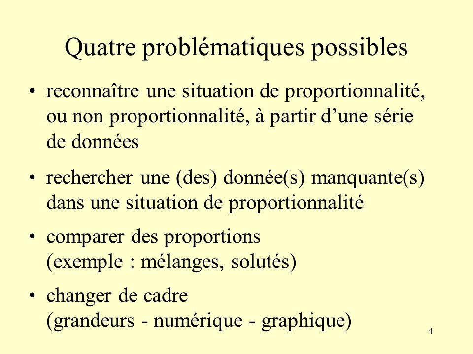 Quatre problématiques possibles