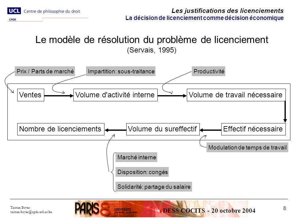Le modèle de résolution du problème de licenciement