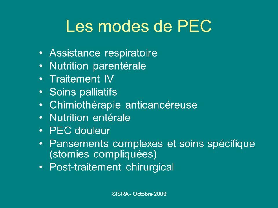 Les modes de PEC Assistance respiratoire Nutrition parentérale