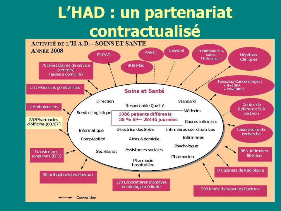 L'HAD : un partenariat contractualisé