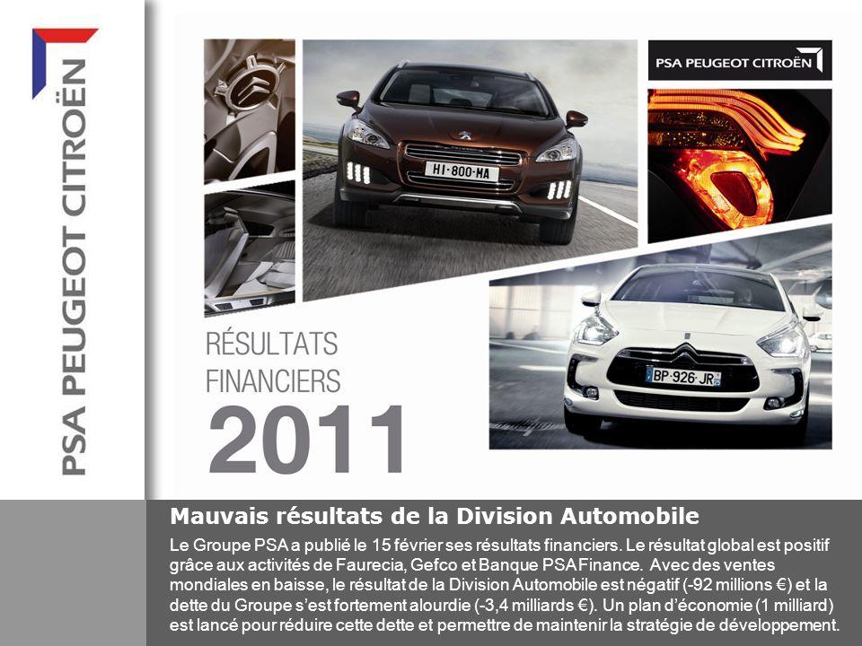 Mauvais résultats de la Division Automobile