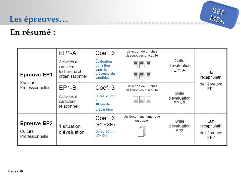  Les épreuves… En résumé :    BEP MSA EP1-A Coef. 3 EP1-B