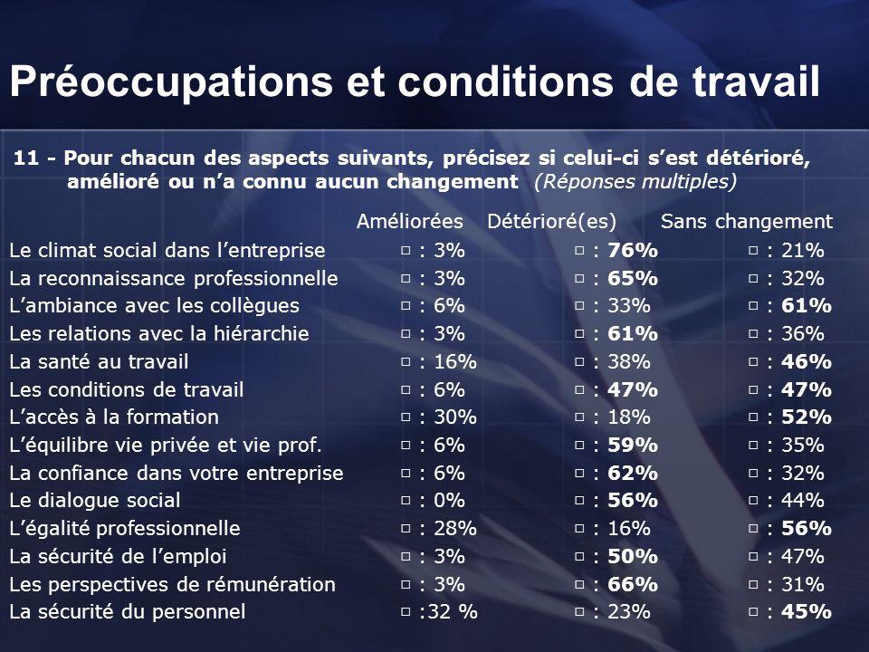 Préoccupations et conditions de travail
