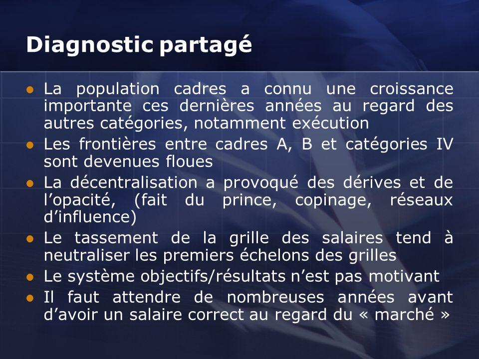 Diagnostic partagé La population cadres a connu une croissance importante ces dernières années au regard des autres catégories, notamment exécution.