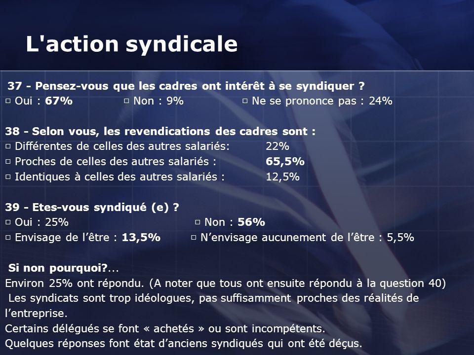 L action syndicale □ Oui : 67% □ Non : 9% □ Ne se prononce pas : 24%
