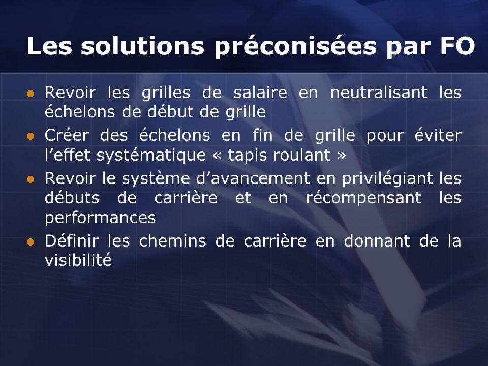 Les solutions préconisées par FO